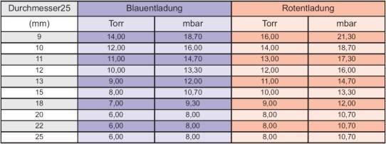 таблица давлений в неоновых трубках