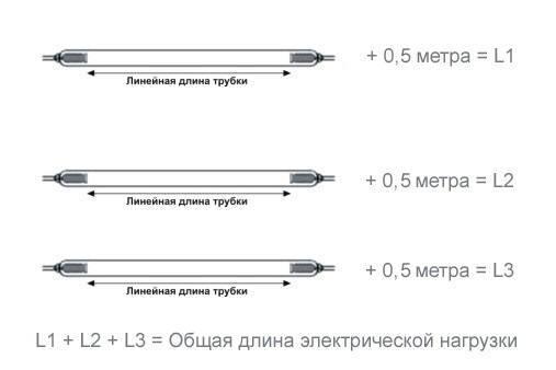 Электрическая длина трубки
